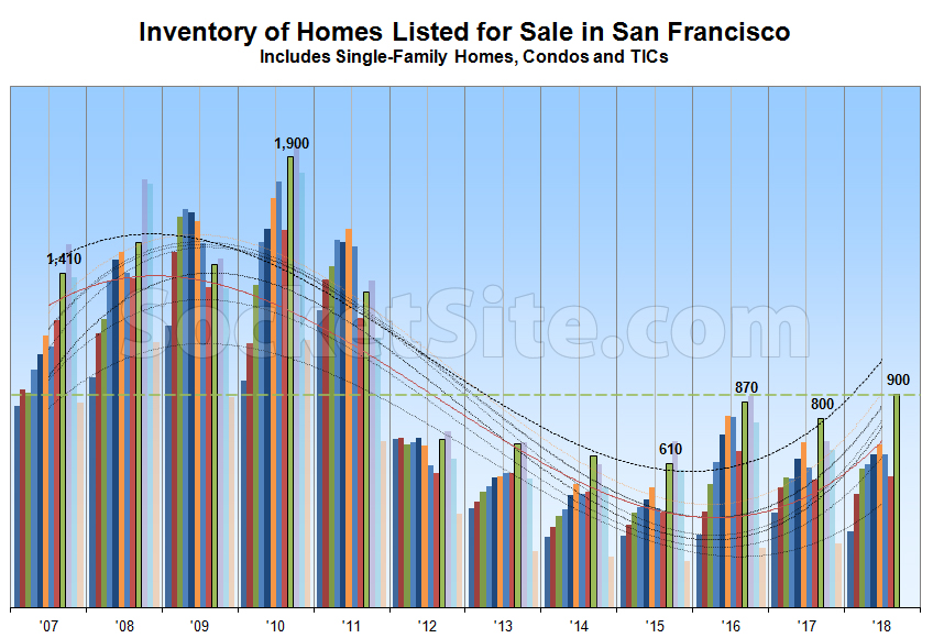 Inventory of Homes for Sale in San Francisco Hits 7-Year High